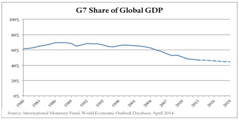 7 GDP as a share of Global GDP